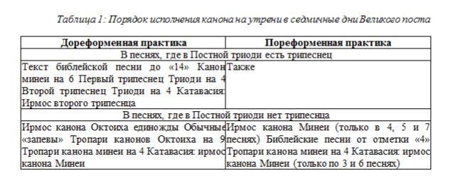 Александр Андреев. О некоторых изменениях в чинопоследовании утрени: по материалам Ирмология 1657г